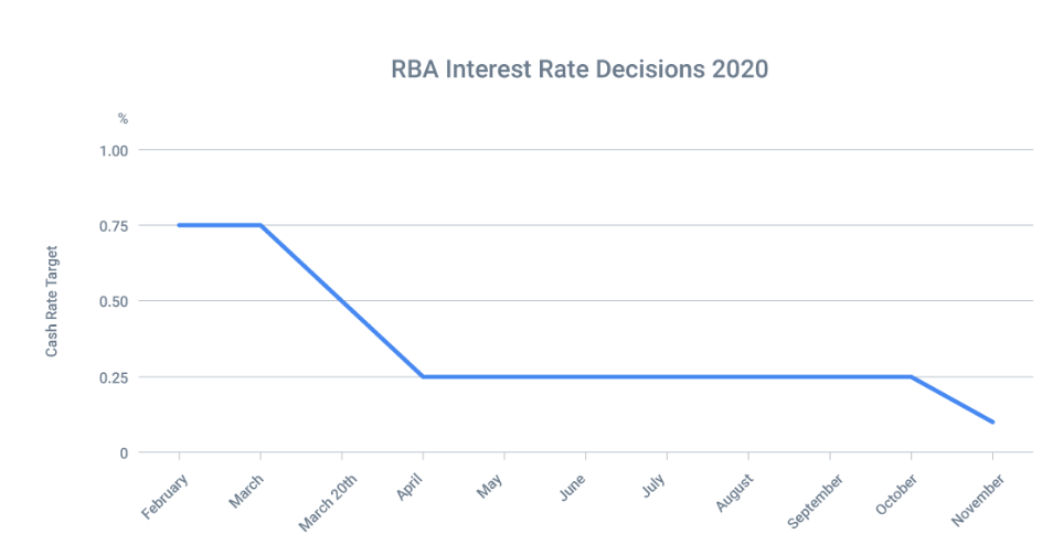 RBA November Cash Rate Decision 2020